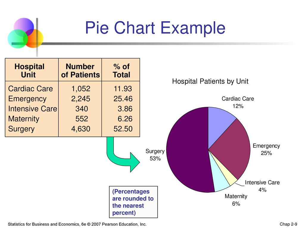 Describe a pie chart example choice image free any chart examples describe a pie chart example images free any chart examples describe a pie chart choice image nvjuhfo Images