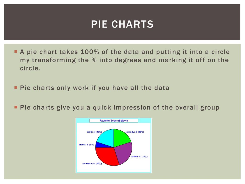 Describe a pie chart image collections free any chart examples describe a pie chart example choice image free any chart examples describe a pie chart example nvjuhfo Images
