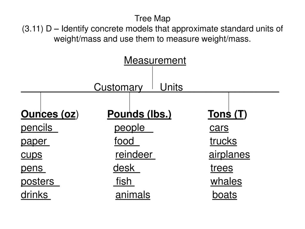 Customary units of weight chart gallery free any chart examples customary units of weight chart image collections free any chart customary units of weight chart image nvjuhfo Gallery