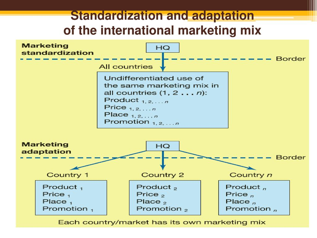 adapting products for foreign markets A number of issues are important in pricing products for overseas markets:   adaptation must the specific advertising message and media strategy be  changed.