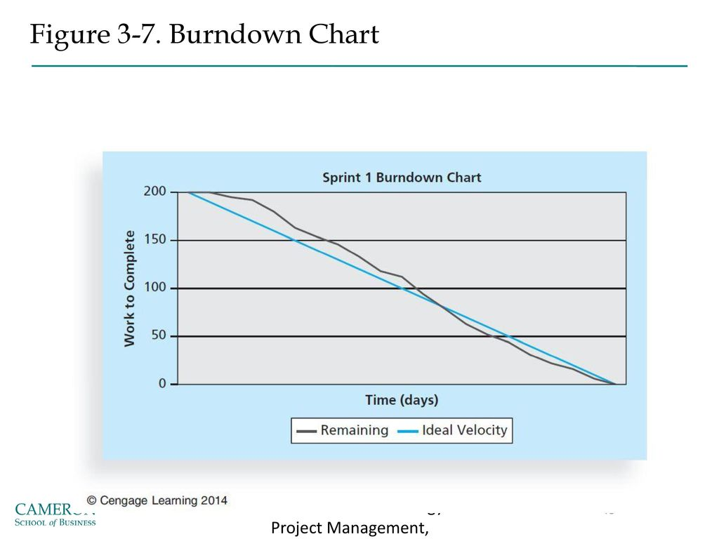 Ms Project Burndown Chart Inter Office Communication Membership Figure 3 7 Ms  Project Burndown Charthtml Ms