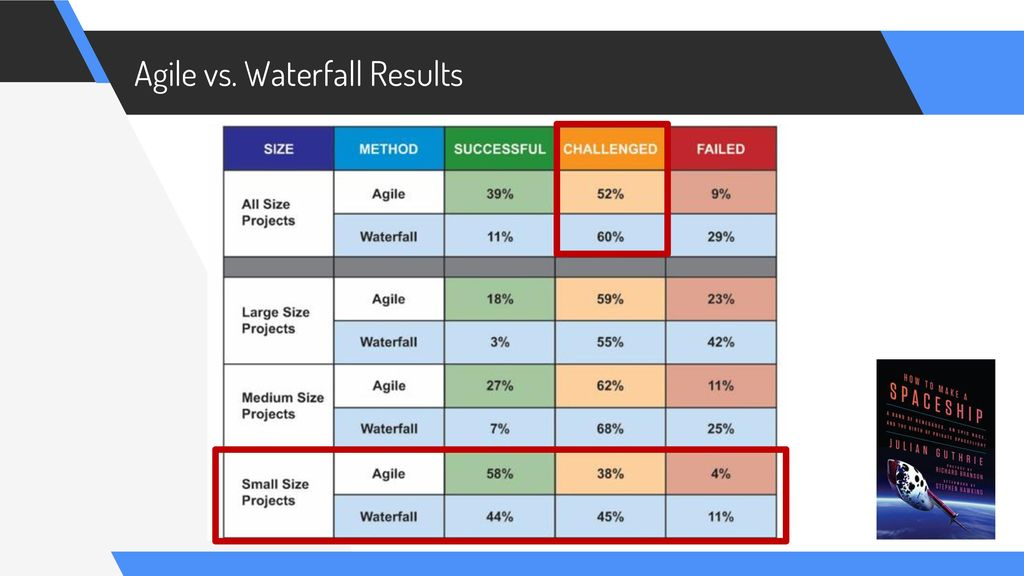 Project management at the crossroads ppt download for Why agile is better than waterfall