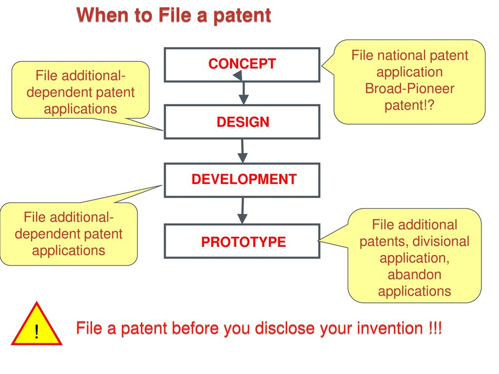 Patent Claim Drafting 101: The Basics