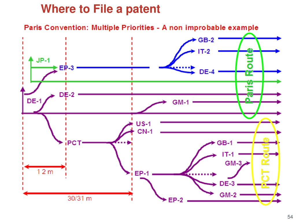 How to write a provisional patent