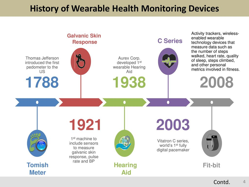 wearable wireless health monitoring devices gallery