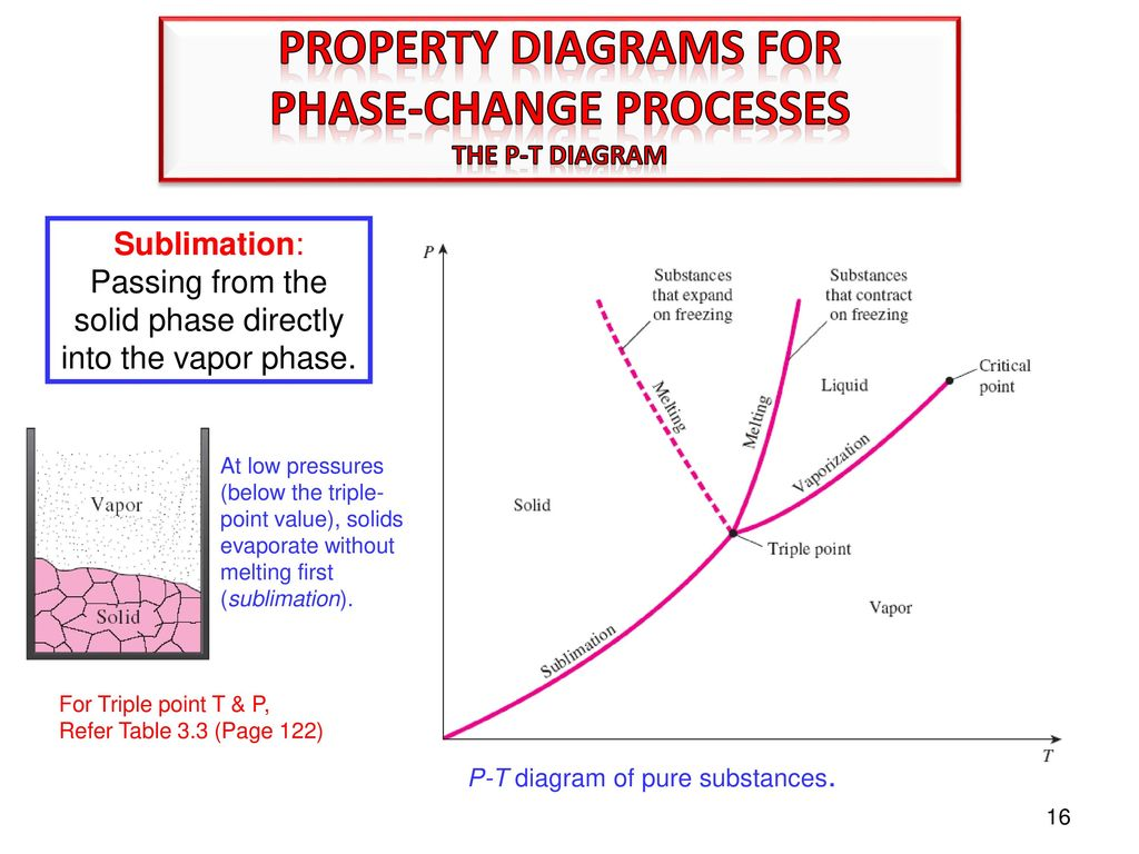 Properties of pure substances ppt download 16 phase change processes pooptronica