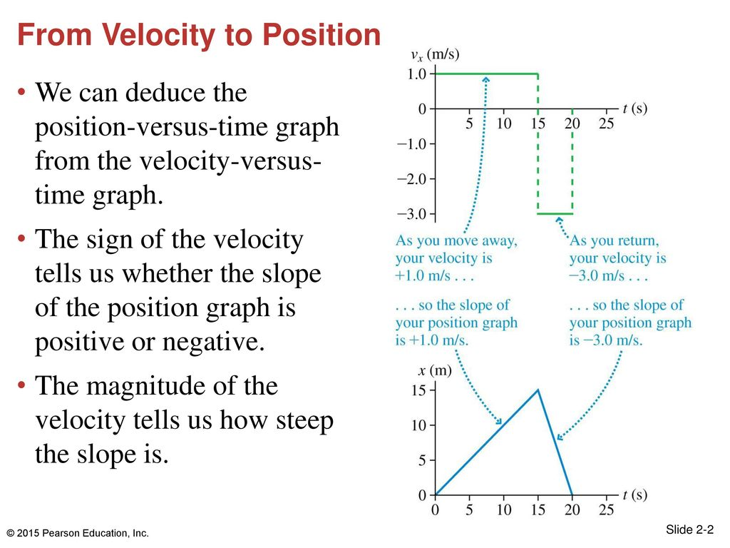 2 From Velocity to Position