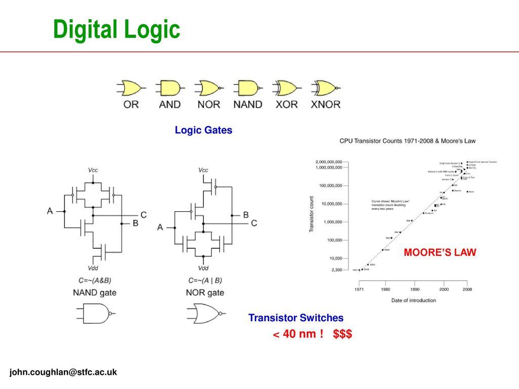 Ausgezeichnet Online Logik Gate Builder Zeitgenössisch - Die Besten ...
