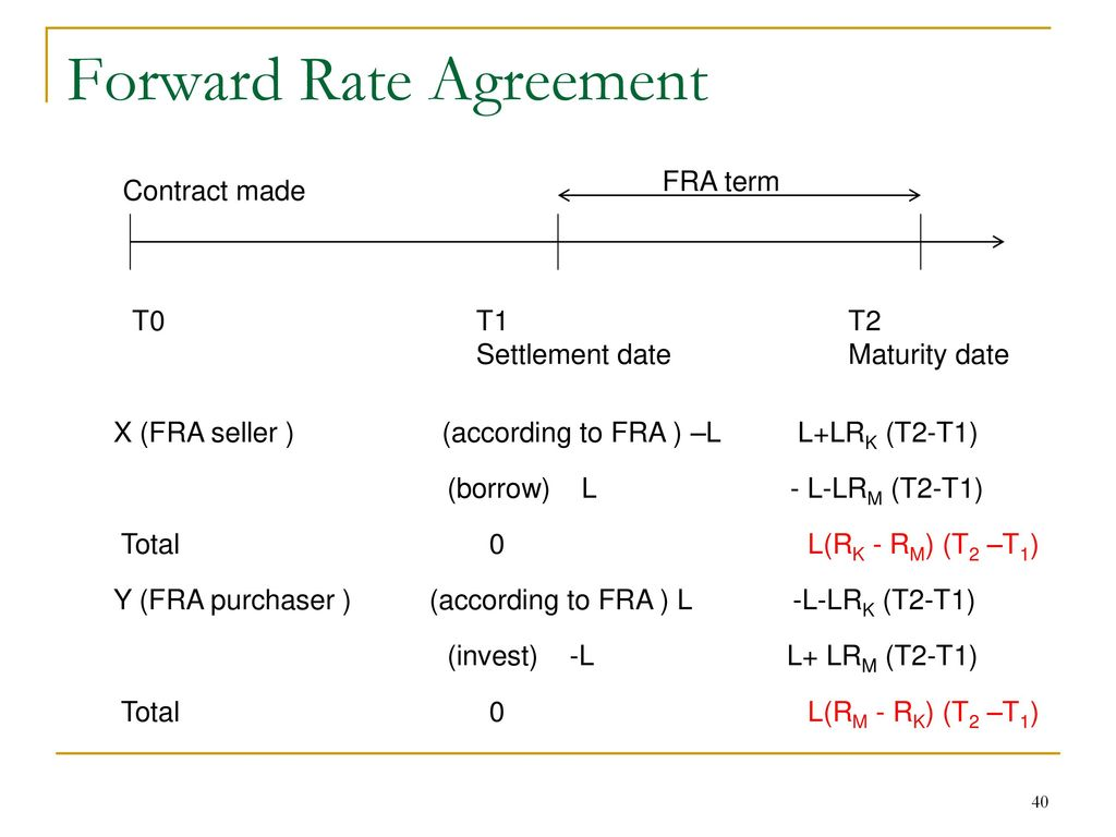Interest rates chapter 4 part1 ppt download forward rate agreement platinumwayz