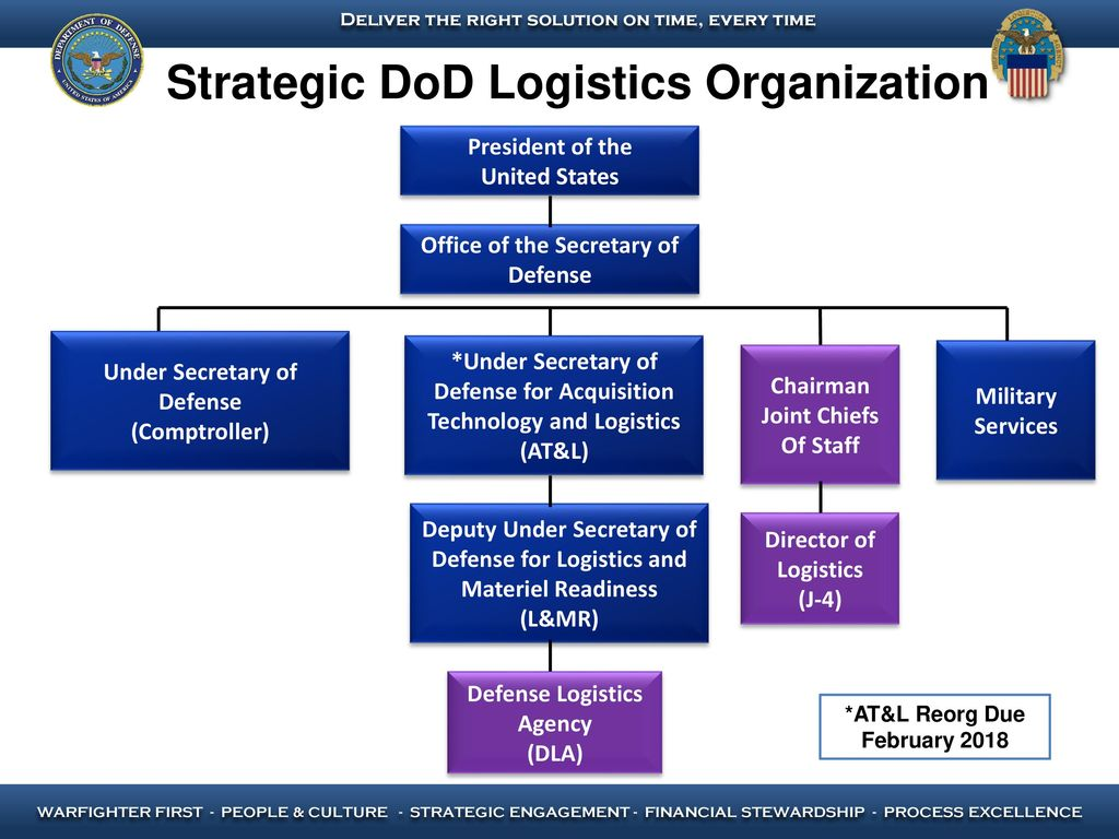 strategic quality management within dod acquisition Increasing momentum  researchers and financial analysts usually describe acquisitions as calculated strategic acts in sharp contrast, people directly involved in the acquisition process often point to powerful forces beyond managerial control that accelerate the speed of the transaction.