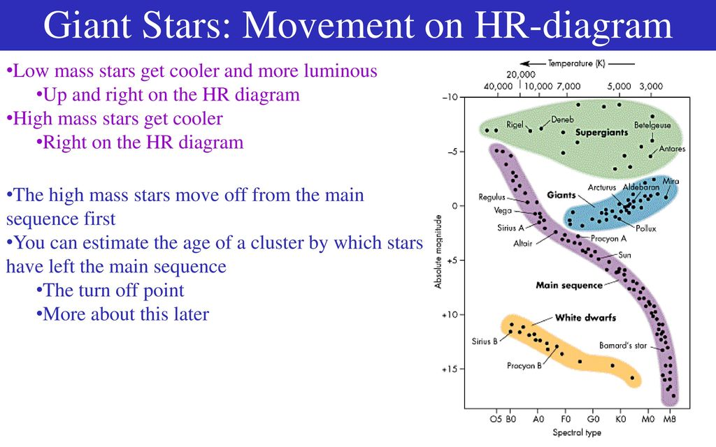 Stars star basics what is a star ppt download giant stars movement on hr diagram ccuart Gallery