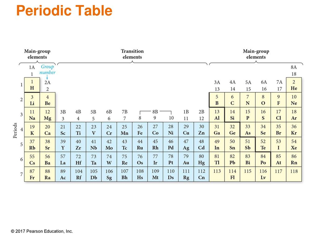 Periodic table group 1a 8a notes coursework academic service periodic table group 1a 8a notes after actinium the elements in group 1a at the left urtaz Images
