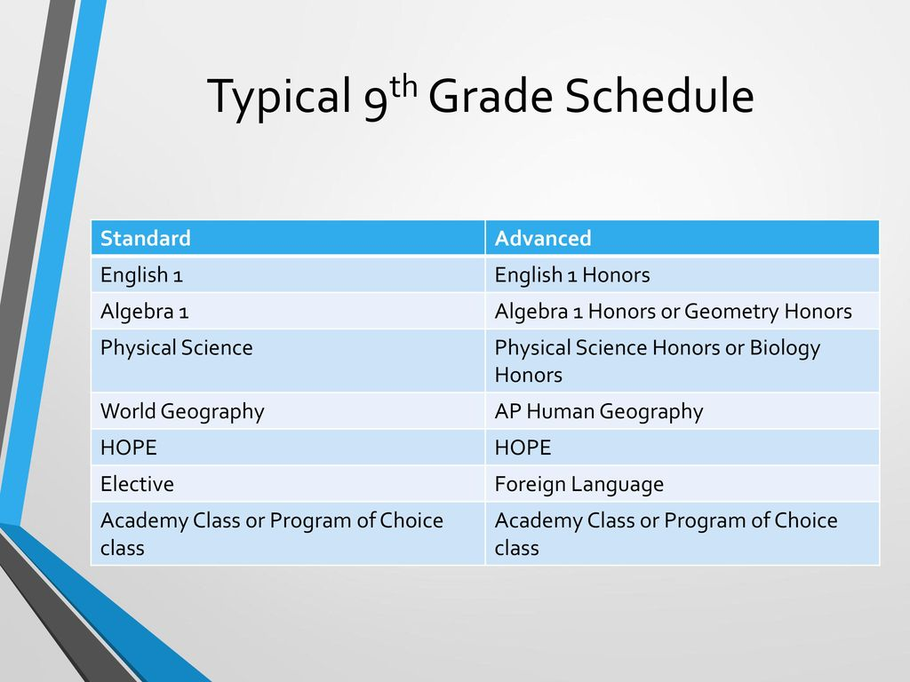 Typical 9th Grade Schedule