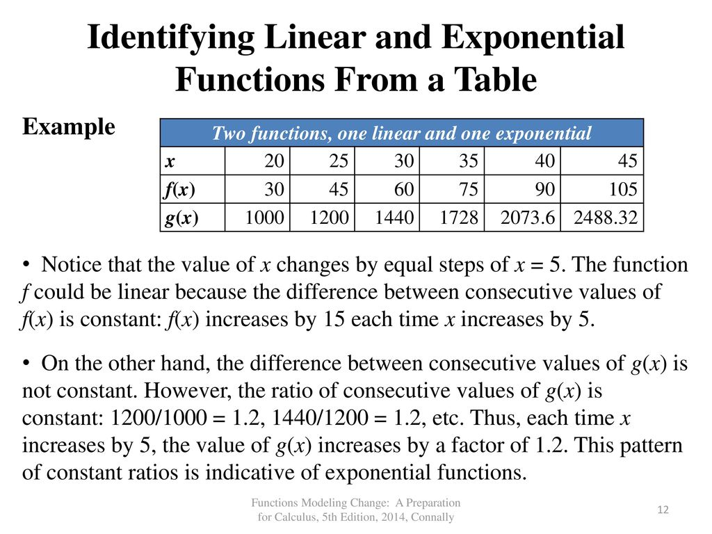 how to write an exponential function from a table