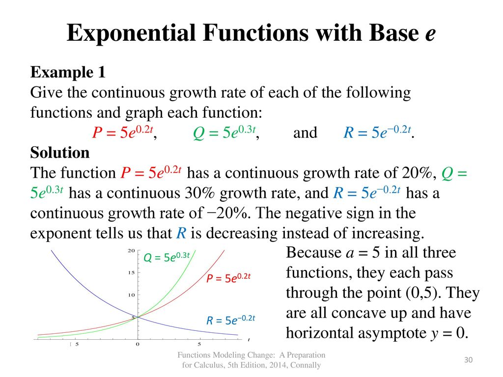 Graphing Exponential Functions Worksheet Cfcpoland
