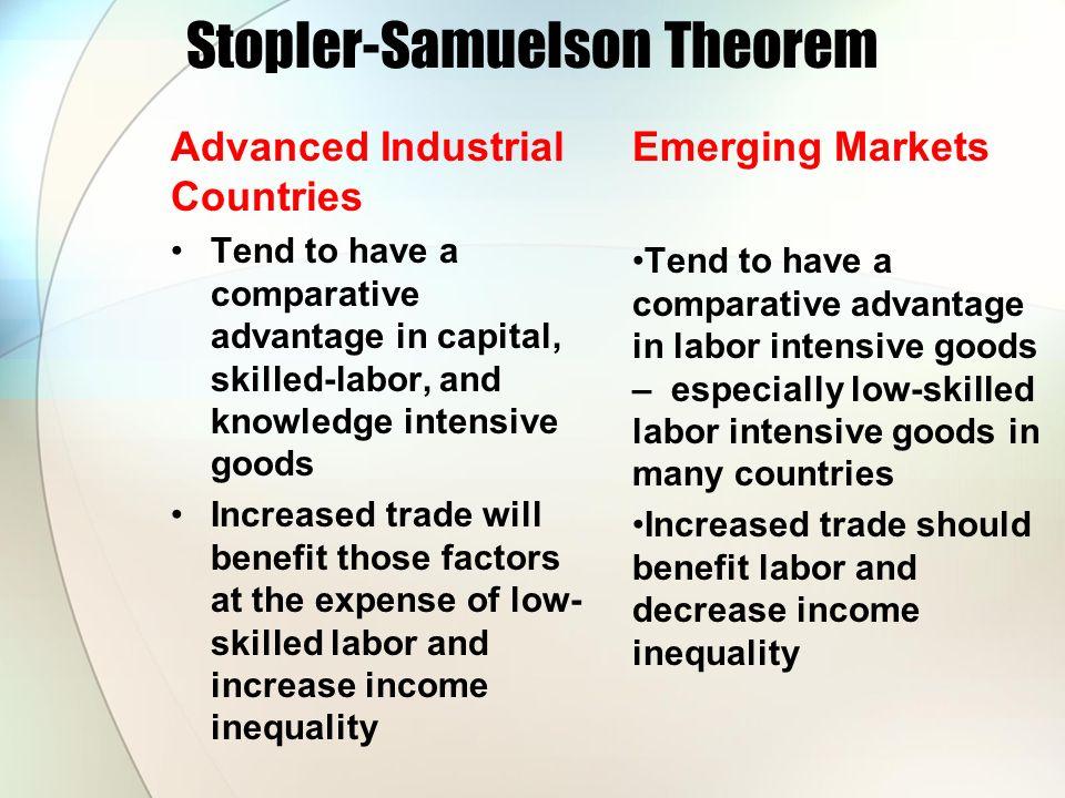 Stopler-Samuelson Theorem