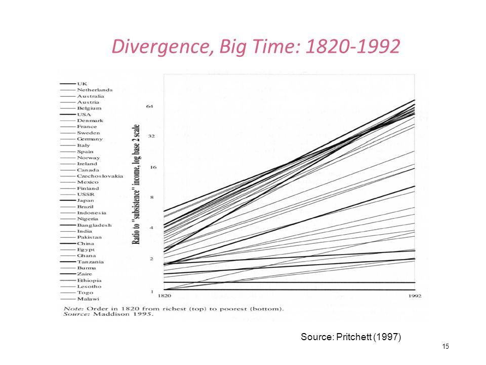 Divergence, Big Time: 1820-1992 Source: Pritchett (1997)