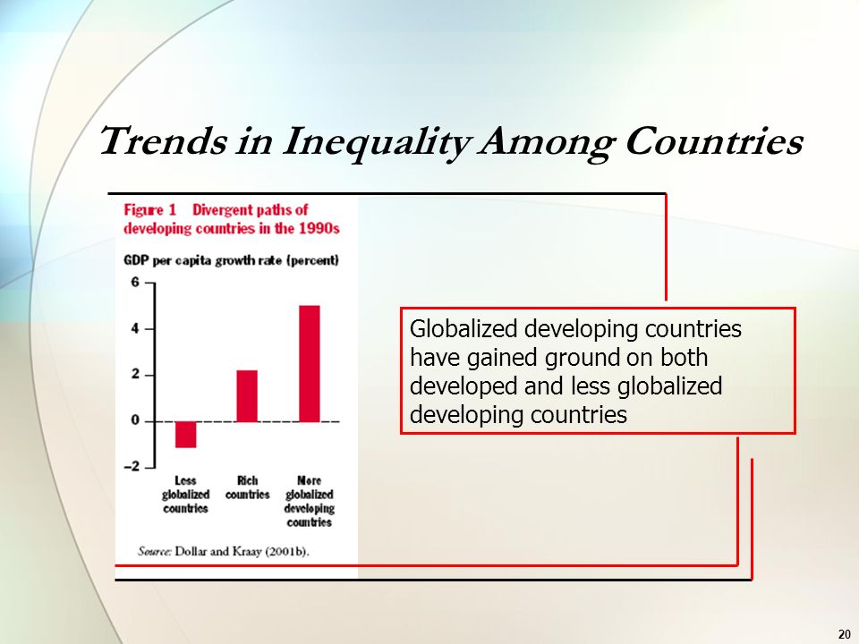 Trends in Inequality Among Countries