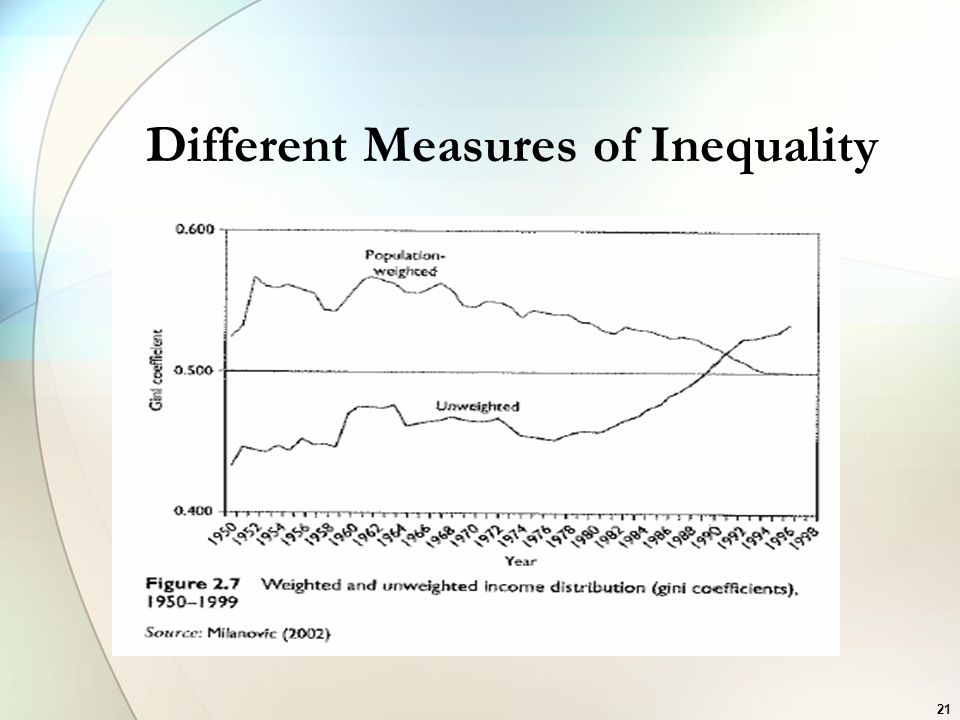 Different Measures of Inequality
