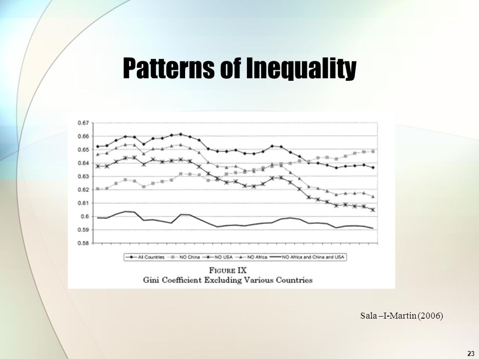 Patterns of Inequality