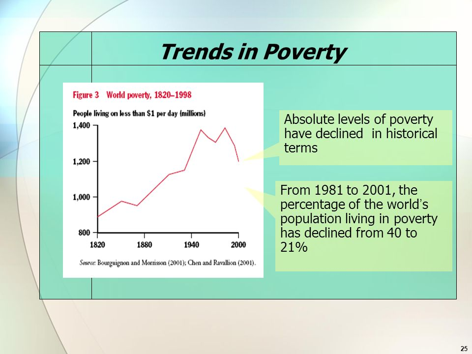 Trends in Poverty Absolute levels of poverty have declined in historical terms.