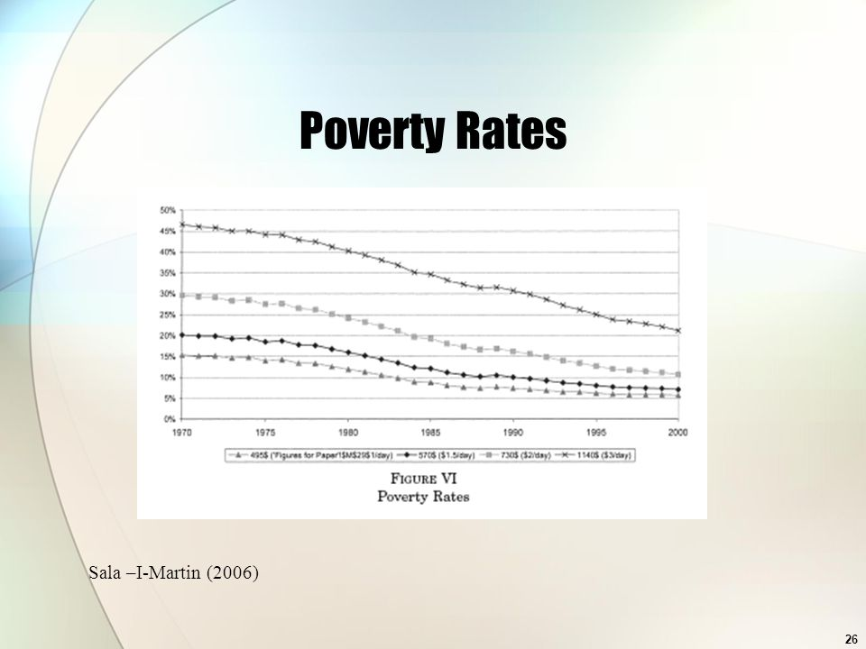 Poverty Rates Sala –I-Martin (2006)