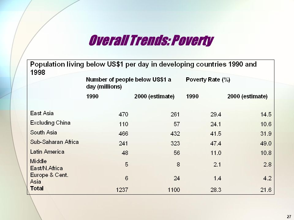 Overall Trends: Poverty