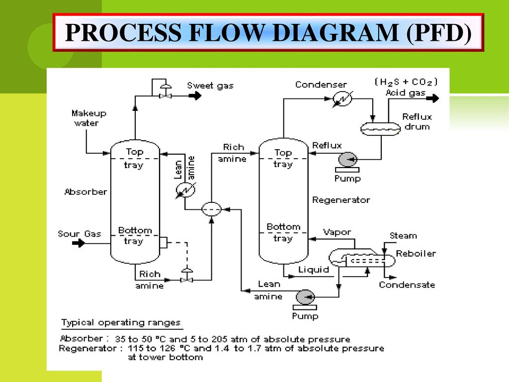 data flow vs process flow diagram miss. rahimah binti othman - ppt download
