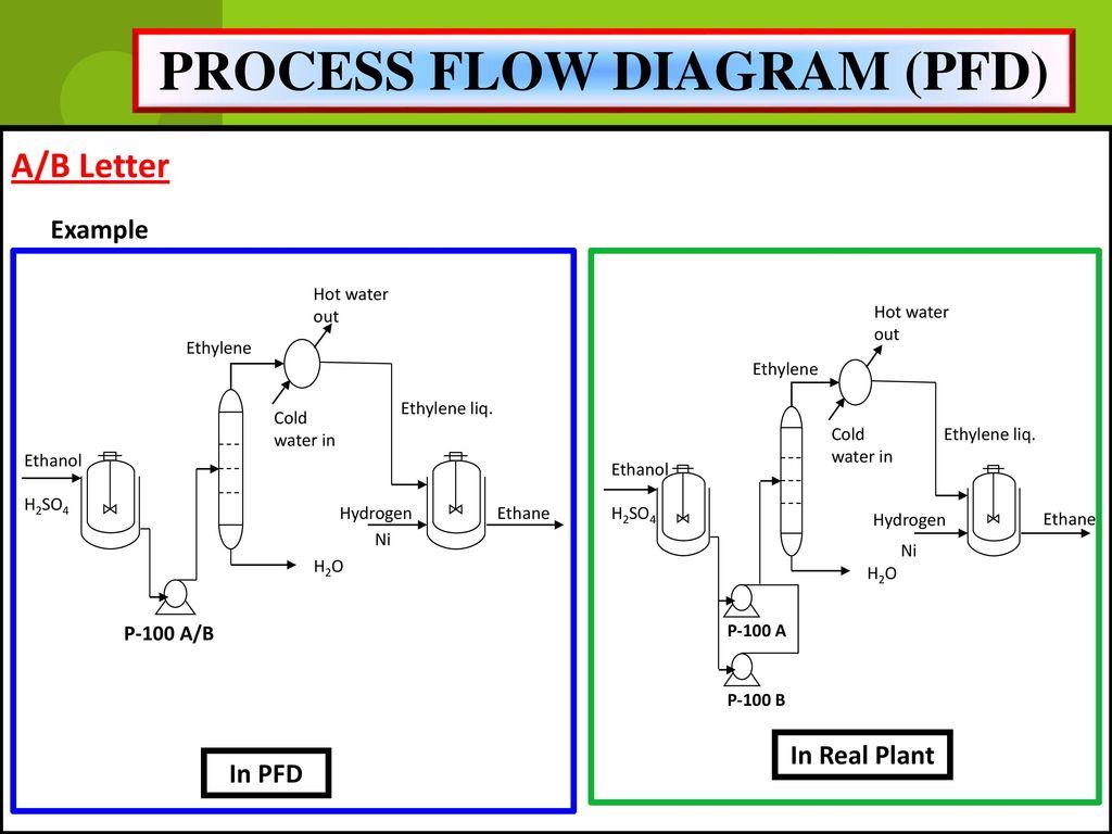 process flow diagram and process flow chart miss. rahimah binti othman - ppt download process flow diagram pfd