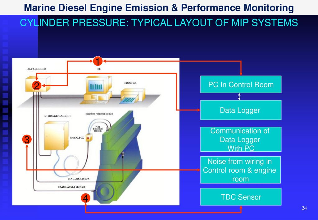 Dased Pc Data Acquisition System : Marine diesel engine emission performance monitoring