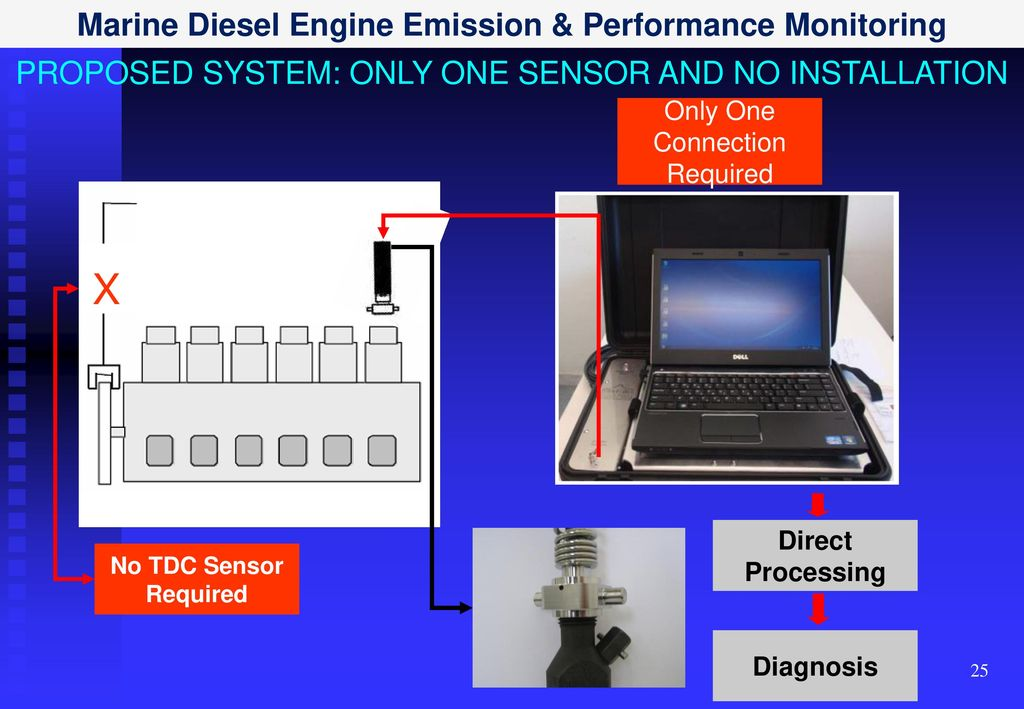 Marine Monitoring System : Marine diesel engine emission performance monitoring