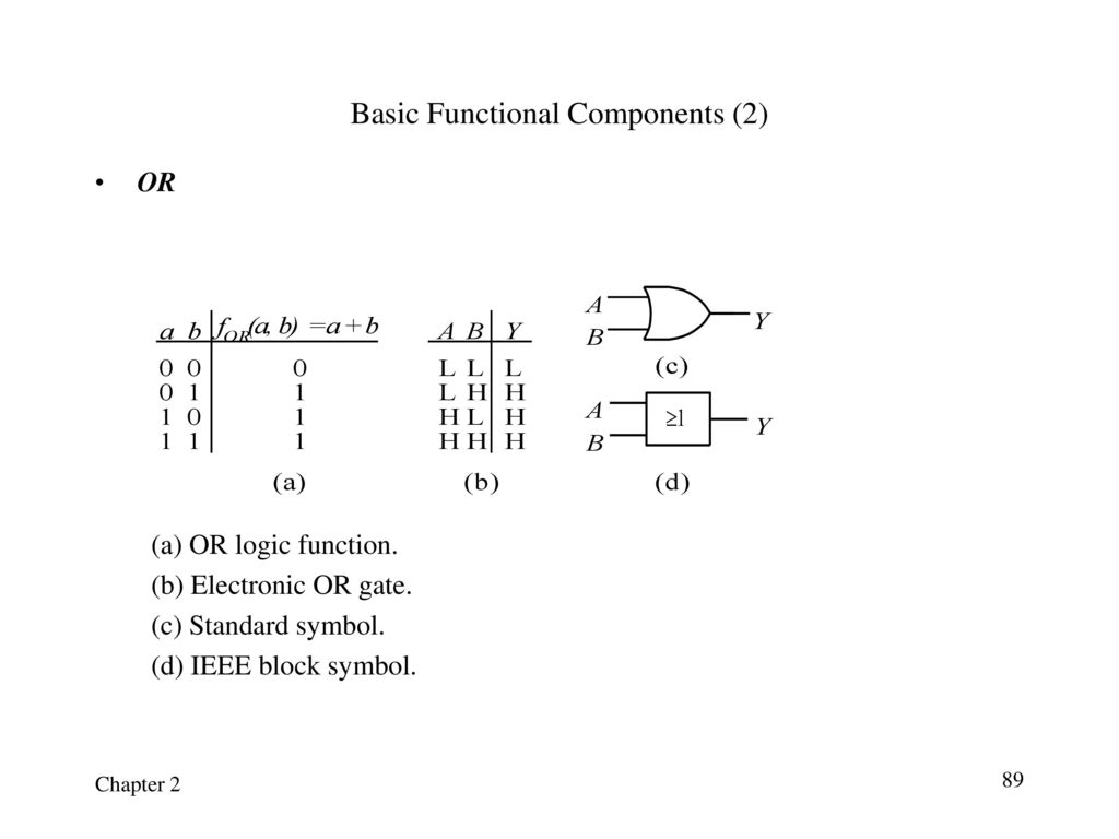 Chapter 1 number systems and codes ppt download 89 basic functional components buycottarizona Gallery