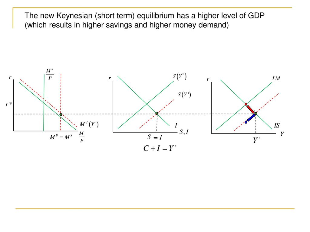 Fin 30220 macroeconomic analysis ppt download 23 the new keynesian pooptronica