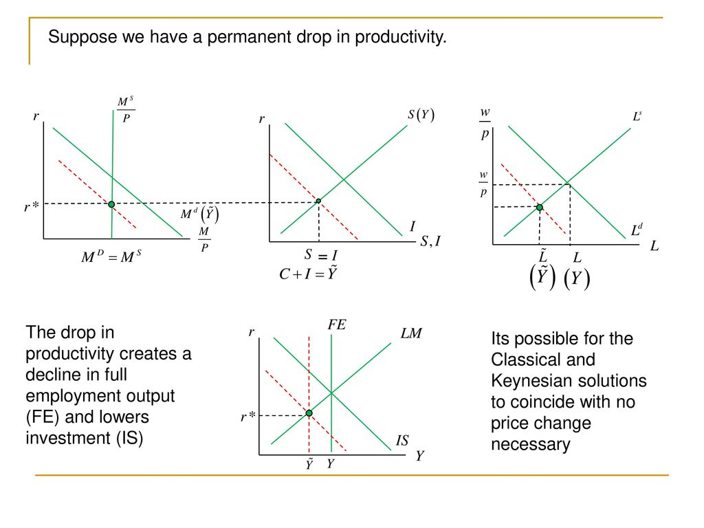 Fin 30220 macroeconomic analysis ppt download 42 suppose pooptronica