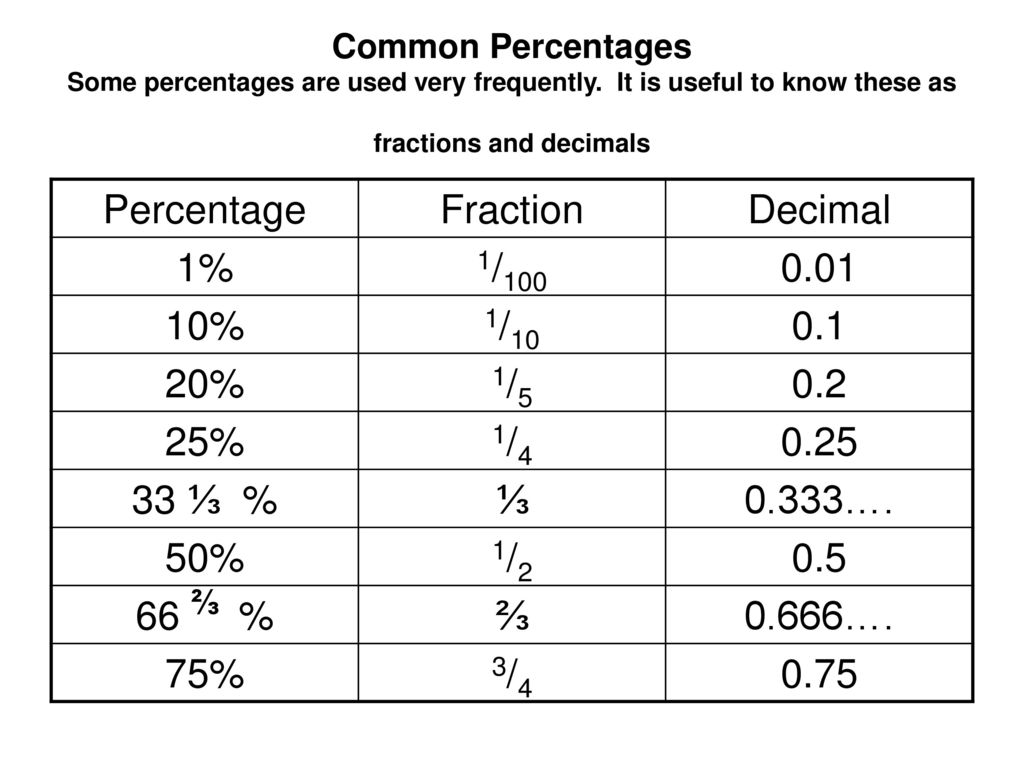 how to find a percent out of a ratio