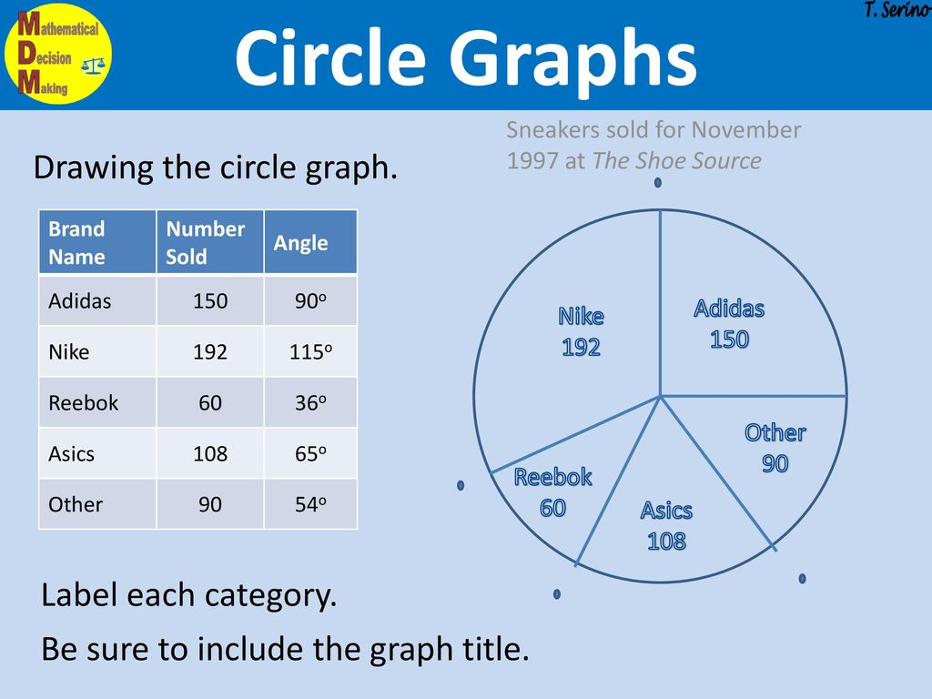 Worksheets Pie Charts Choice Image Free Any Chart Examples