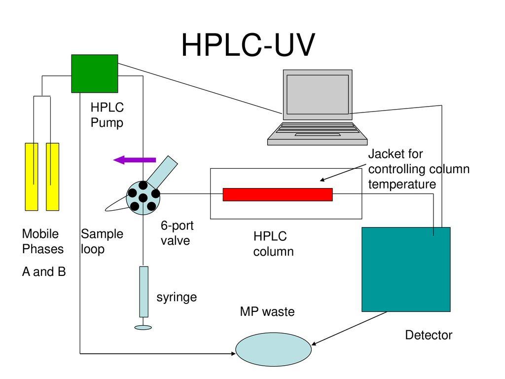 High performance liquid chromatography hplc when gc wont cut it 3 hplc uv pooptronica Images