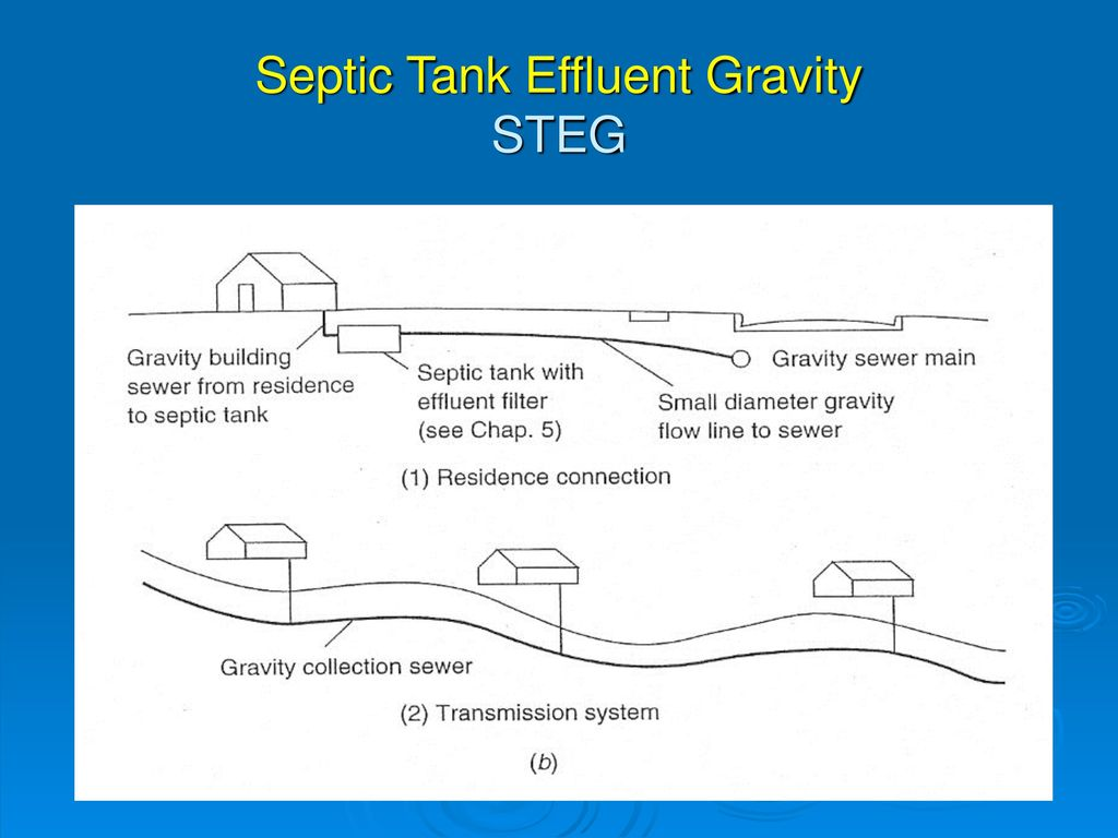 Wastewater collection ppt video online download for Gravity septic system design
