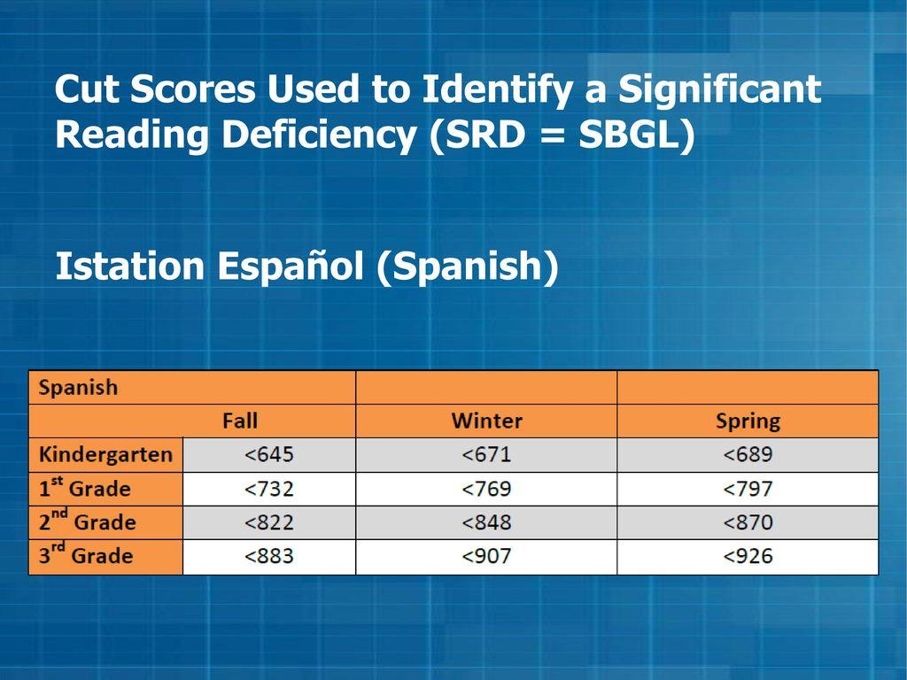 Istation's Indicators of Progress (ISIP™)