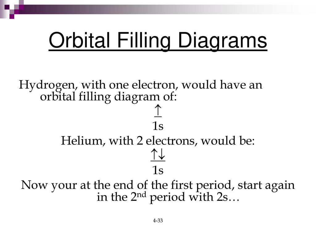 Chapter 4 electrons in atoms ppt download orbital filling diagrams pooptronica Gallery
