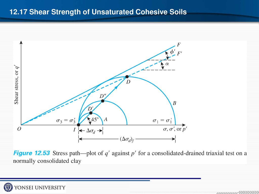 the shear strength of soils Soils consist of individual particles that can slide and roll relative to one another  shear strength of a soil is equal to the maximum value of shear stress that can.