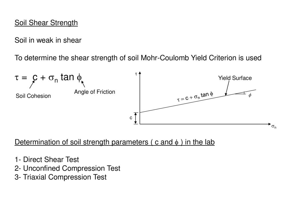 how to find shear strength of soil