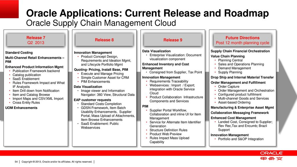 Oracle fusion supply chain management overview strategy for Multi generational product plan