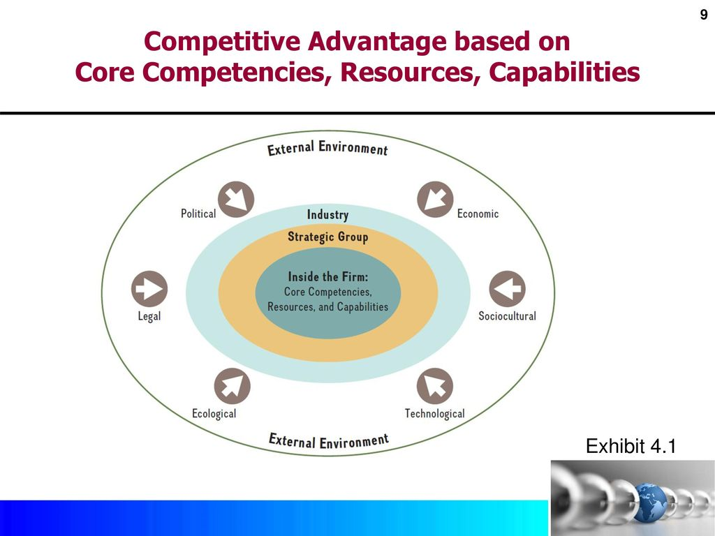 apple resources and competences After considering apple's strategic war chest the firm's core competencies, key  resources, and capabilities and given its current situation within.
