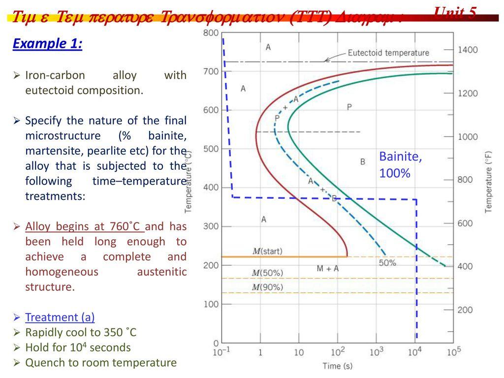 Engineering materials ppt download c11f23 unit 5 time temperature transformation ttt diagram ccuart Gallery