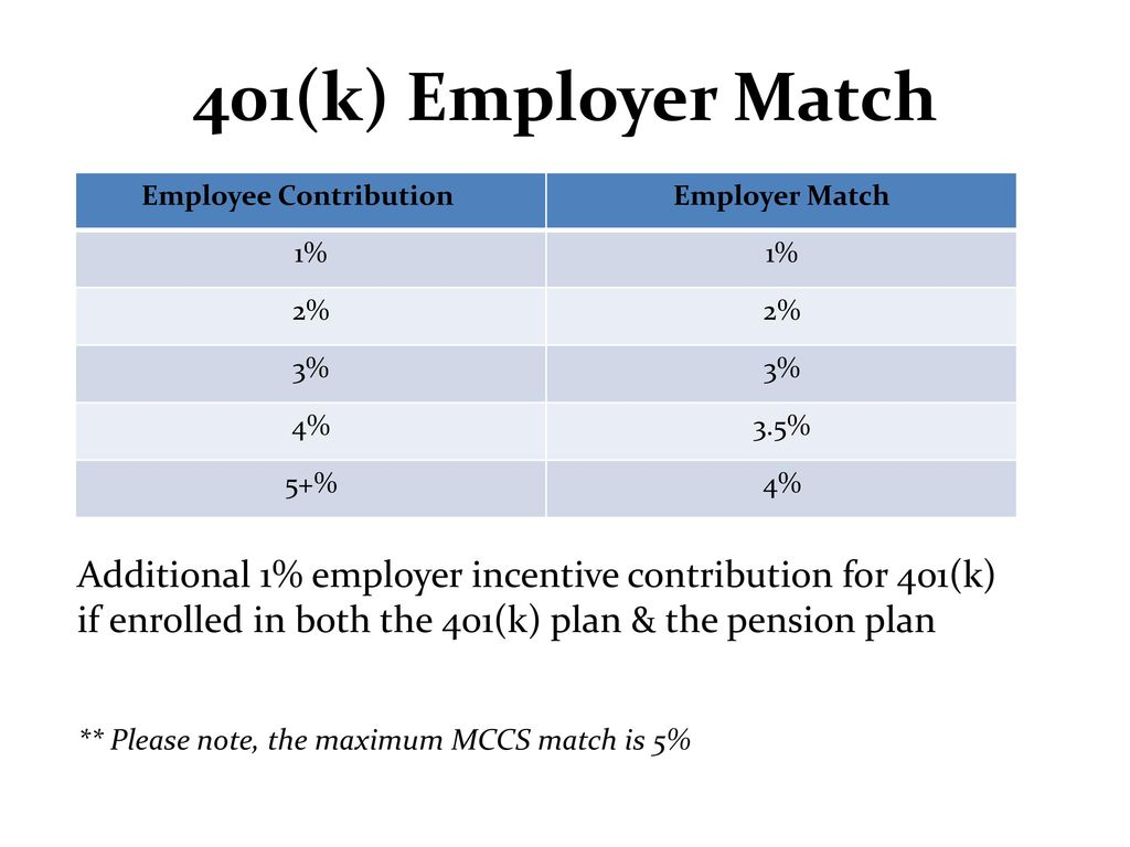 Semper fit exchange services benefits brief ppt download 31 employee contribution nvjuhfo Choice Image