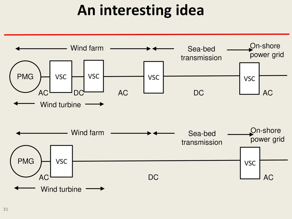 Fancy Wind Power Diagrams Composition - Electrical System Block ...