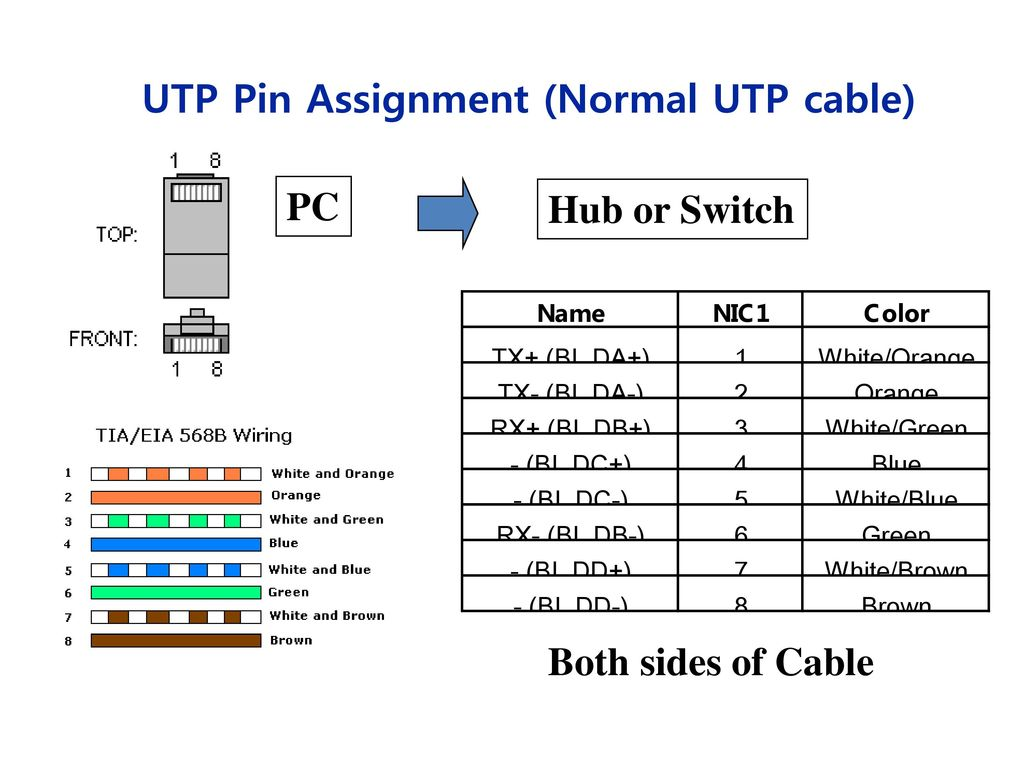 perfect utp cable diagram motif best images for wiring diagram rh oursweetbakeshop info utp wiring diagram utp straight cable diagram