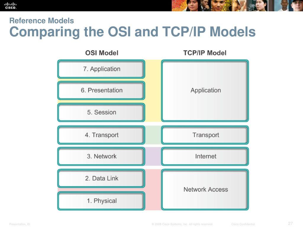 osi and tcp ip model pdf