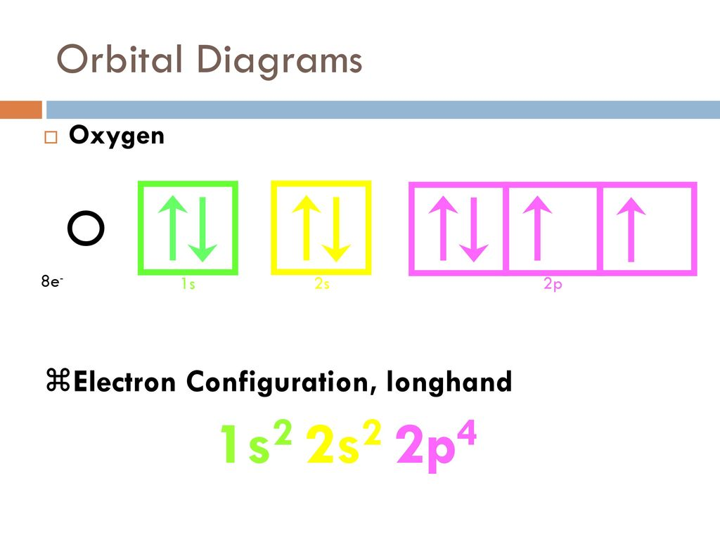 Energy and electrons by mr m ppt download 55 1s2 2s2 2p4 o orbital diagrams electron configuration longhand oxygen pooptronica Image collections